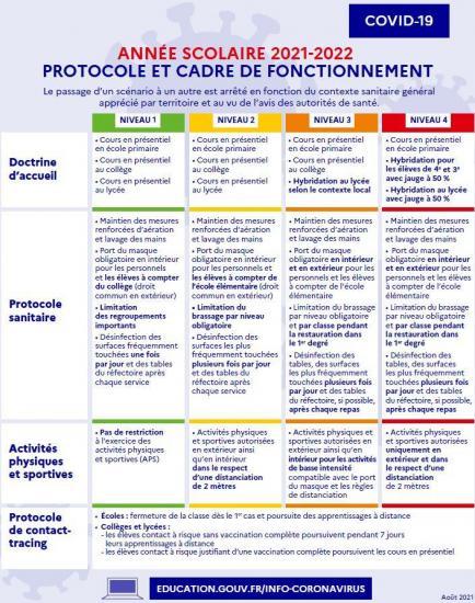 Tableau synthetique protocole sanitaire annee scolaire 2021 2022
